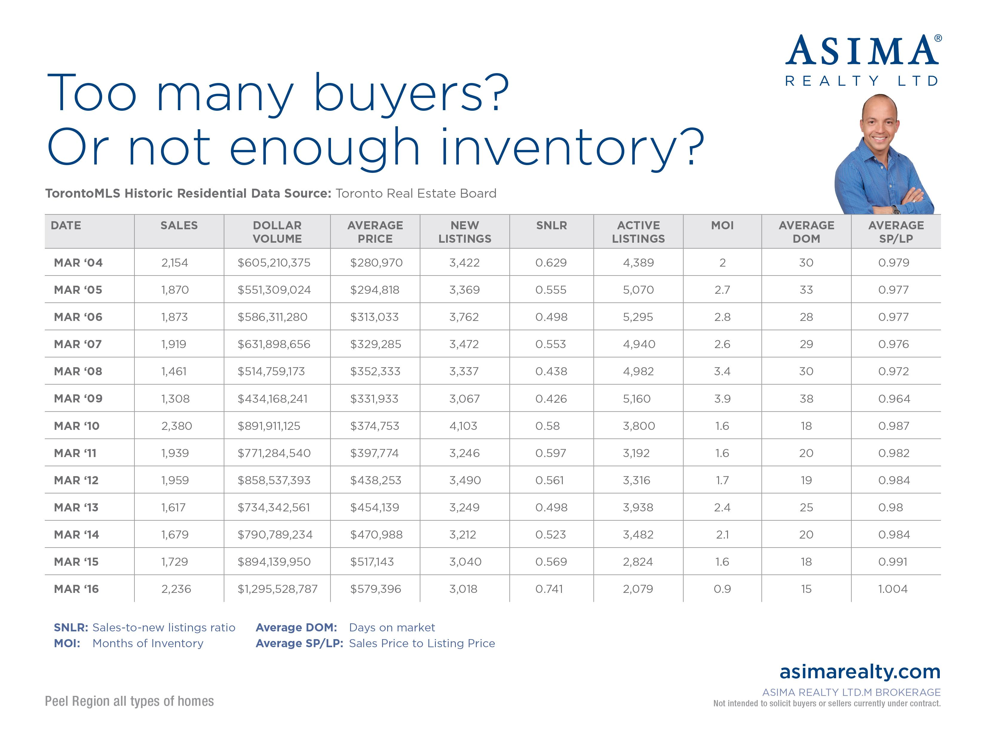 More buyers or a shortage of inventory?